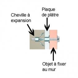 Schéma utilisation cheville métallique à expansion type Molly